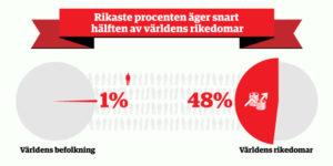 infografik-rikaste-procenten2